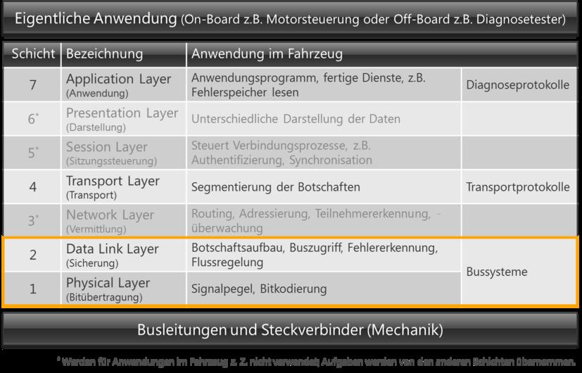 Diagnosesysteme Im Automobil Allgemeine Grundlagen Bussysteme