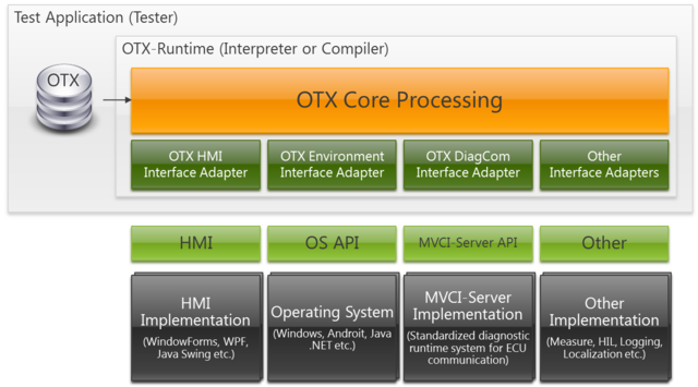 OTX-based runtime architecture